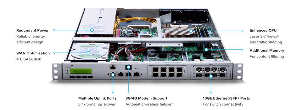 Cisco Meraki MX80 Cloud Managed 250 Mbps Throughput UTM